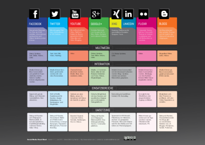 Social Media Cheat Sheet für KMUs